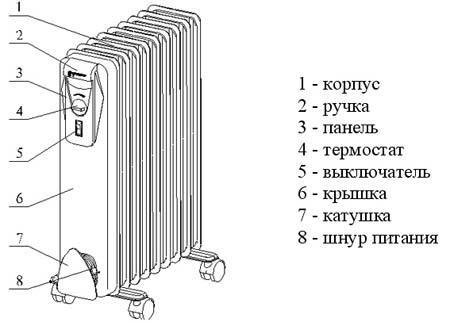 Электрорадиатор ЭРМПБ