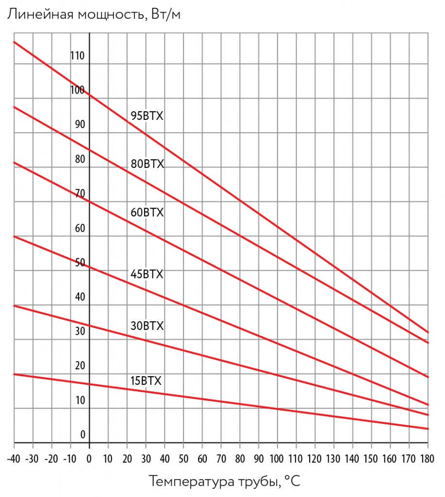 Температурные характеристики нагревательного кабеля ВТХ