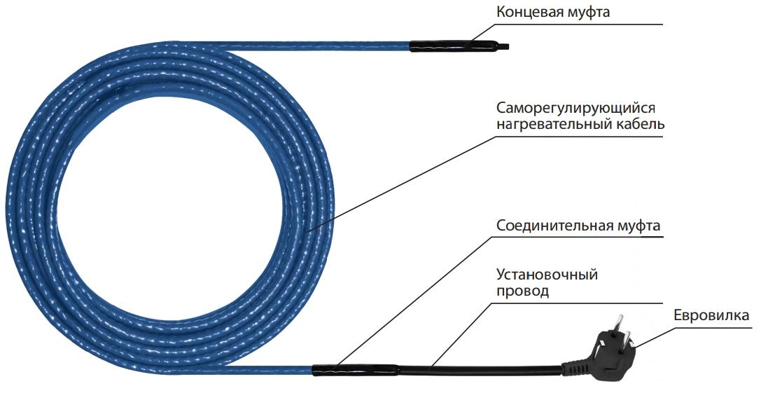 Конструкция нагревательной секции Freezstop Inside