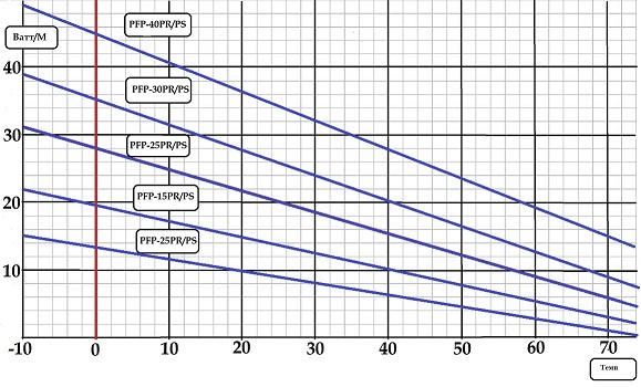 Динамика мощности кабеля DINSO PFP — PR в зависимости от температуры