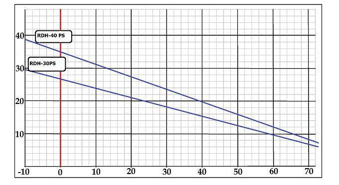Динамика мощности кабеля DINSO